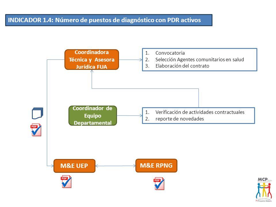 Coordinadora Técnica y Asesora Jurídica FUA Coordinador de Equipo Departamental INDICADOR 1.4: Número de puestos de diagnóstico con PDR activos M&E RP