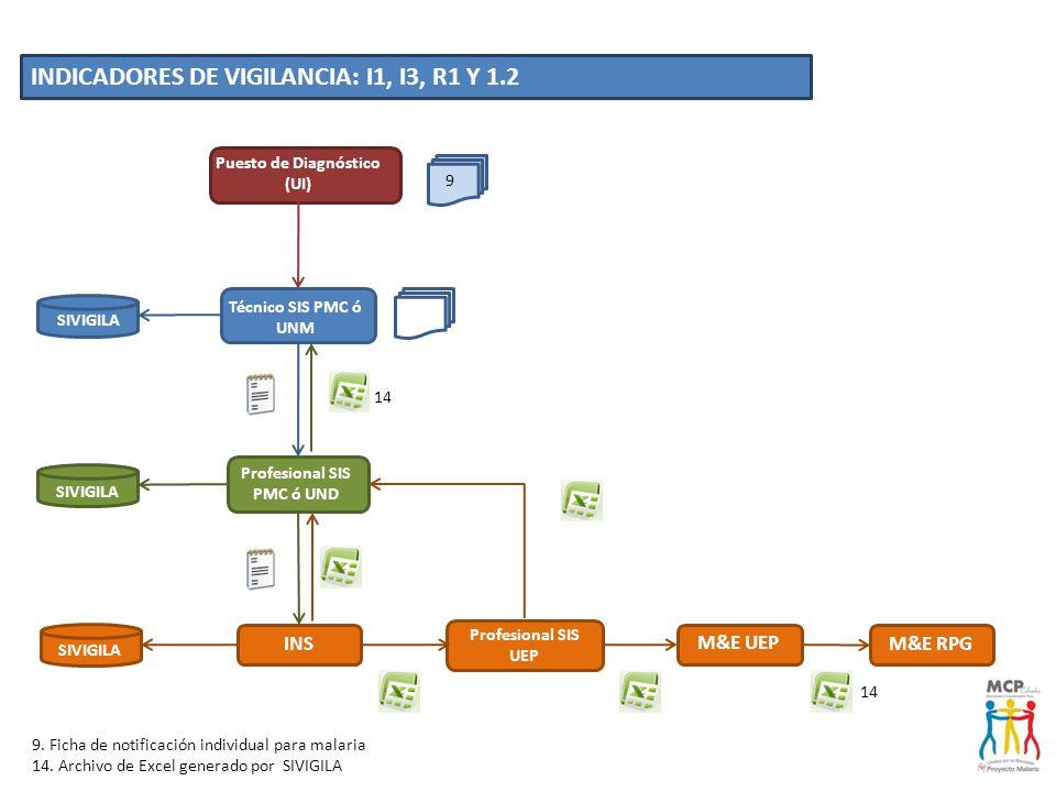 Puesto de Diagnóstico (UI) Técnico SIS PMC ó UNM Profesional SIS UEP INS Profesional SIS PMC ó UND INDICADORES DE VIGILANCIA: I1, I3, R1 Y 1.2 SIVIGIL