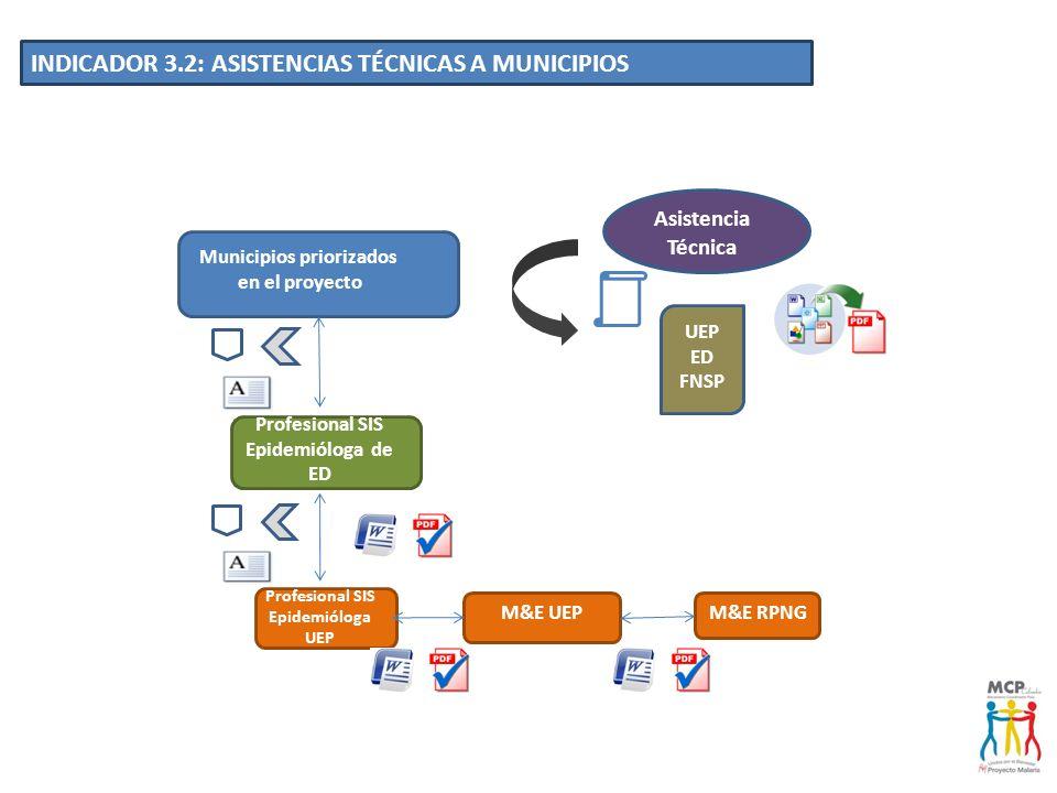 Municipios priorizados en el proyecto Profesional SIS Epidemióloga UEP Profesional SIS Epidemióloga de ED INDICADOR 3.2: ASISTENCIAS TÉCNICAS A MUNICI