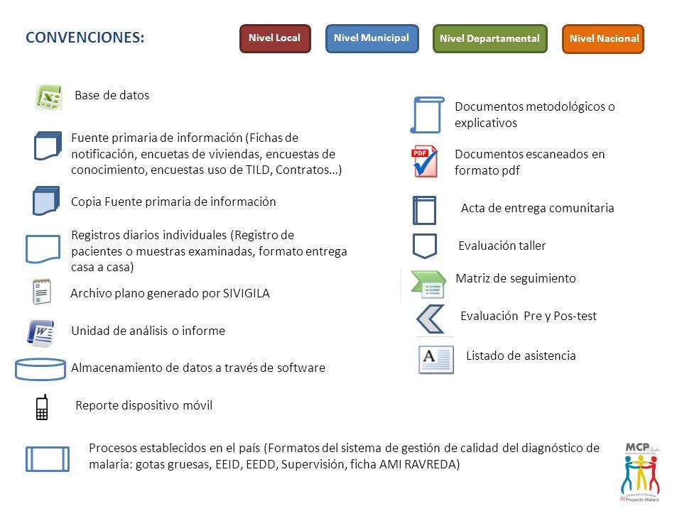 Fuente primaria de información (Fichas de notificación, encuetas de viviendas, encuestas de conocimiento, encuestas uso de TILD, Contratos…) Base de d