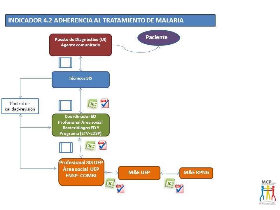 Puesto de Diagnóstico (UI) Agente comunitario Técnicos SIS Profesional SIS UEP Área social UEP FNSP- COMBI INDICADOR 4.2 ADHERENCIA AL TRATAMIENTO DE