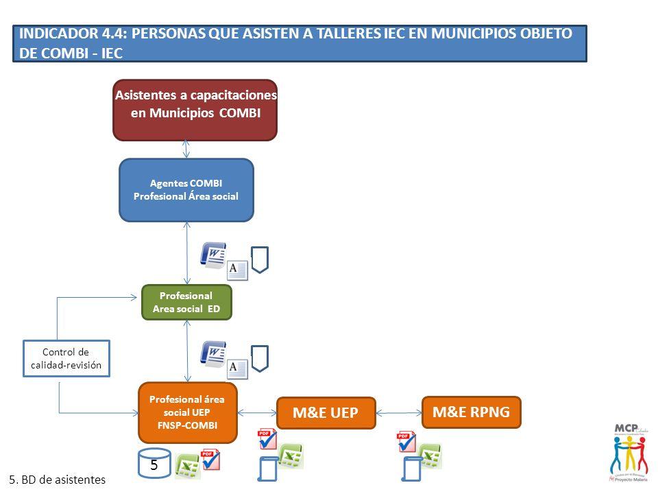 Asistentes a capacitaciones en Municipios COMBI Agentes COMBI Profesional Área social Profesional área social UEP FNSP-COMBI Profesional Area social E