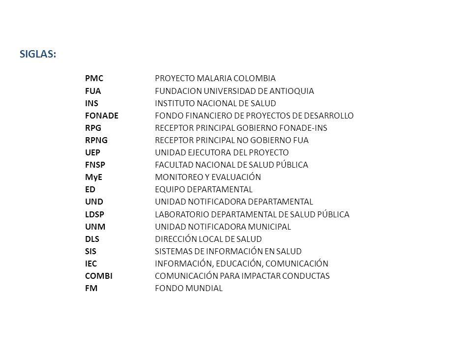SIGLAS: PMCPROYECTO MALARIA COLOMBIA FUAFUNDACION UNIVERSIDAD DE ANTIOQUIA INSINSTITUTO NACIONAL DE SALUD FONADEFONDO FINANCIERO DE PROYECTOS DE DESAR