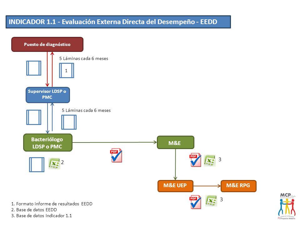 INDICADOR 1.1 - Evaluación Externa Indirecta del Desempeño - EEID M&E UEP M&E M&E RPG Puesto de diagnóstico Supervisor o Técnico SIS LDSP o PMC Bacteriólogo LDSP o PMC 3.