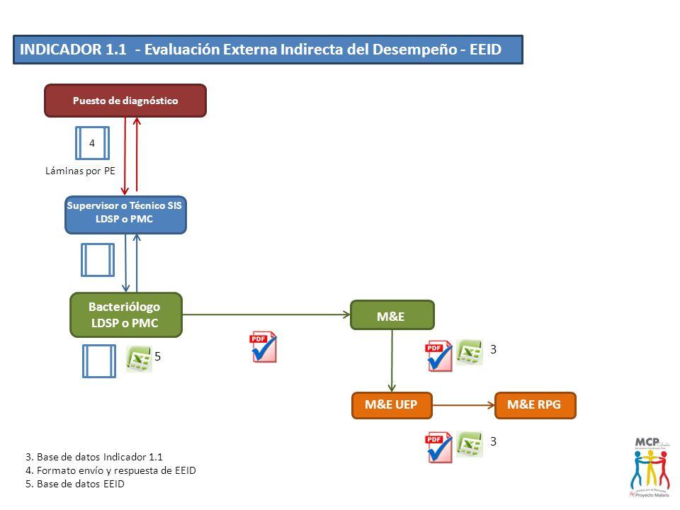 INDICADOR 1.1 - Evaluación Externa Indirecta del Desempeño - EEID M&E UEP M&E M&E RPG Puesto de diagnóstico Supervisor o Técnico SIS LDSP o PMC Bacter