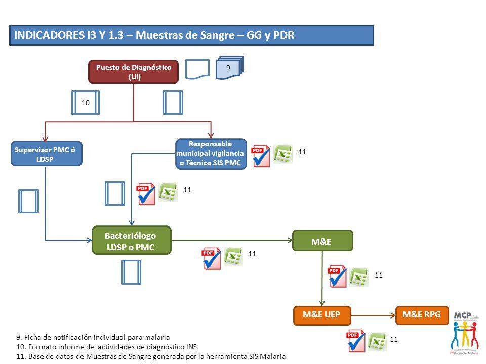 M&E UEP M&E Bacteriólogo LDSP o PMC M&E RPG Laboratorio - Hospital Responsable municipal vigilancia o Técnico SIS PMC 11 10 11 INDICADORES I3 Y 1.3 – Muestras de Sangre – GG y PDR 10.