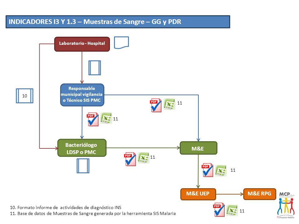 M&E UEP M&E Bacteriólogo LDSP o PMC M&E RPG Laboratorio - Hospital Responsable municipal vigilancia o Técnico SIS PMC 11 10 11 INDICADORES I3 Y 1.3 –