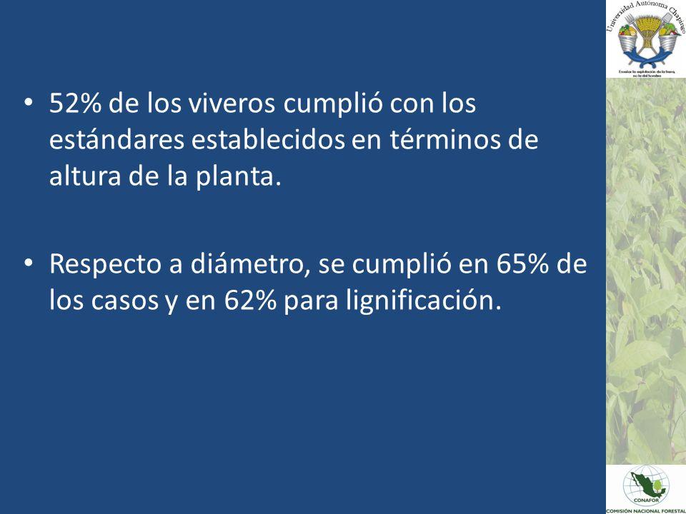 52% de los viveros cumplió con los estándares establecidos en términos de altura de la planta. Respecto a diámetro, se cumplió en 65% de los casos y e
