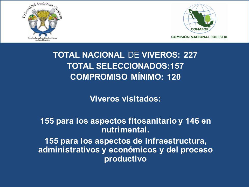 TOTAL NACIONAL DE VIVEROS: 227 TOTAL SELECCIONADOS:157 COMPROMISO MÍNIMO: 120 Viveros visitados: 155 para los aspectos fitosanitario y 146 en nutrimen