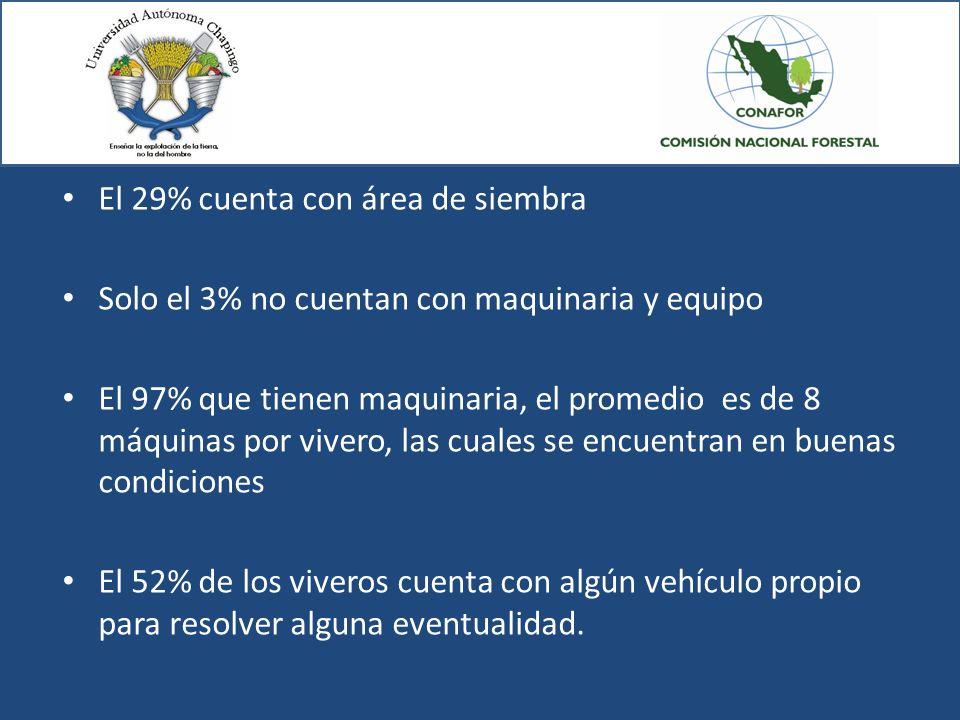 El 29% cuenta con área de siembra Solo el 3% no cuentan con maquinaria y equipo El 97% que tienen maquinaria, el promedio es de 8 máquinas por vivero,