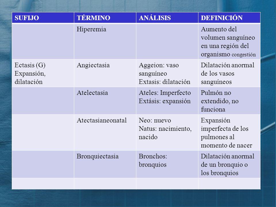 Sufijos y elementos componentes de términos de diagnóstico SUFIJOTÉRMINOANÁLISISDEFINICIÓN Cele (G) Hernia, tumor CistoceleKistis: vejiga Kele: hernia