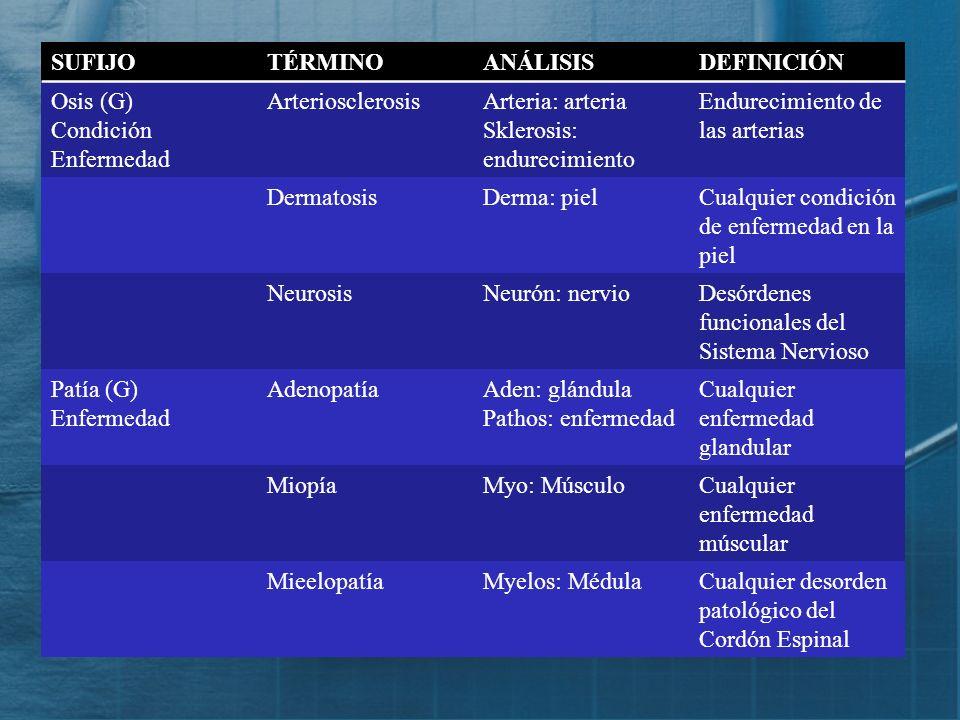 SUFIJOTÉRMINOANÁLISISDEFINICIÓN Malacia (G) Aumento AcromegaliaAcros: extremo Megas: grande Enfermedad marcada por el crecimiento de los huesos y part