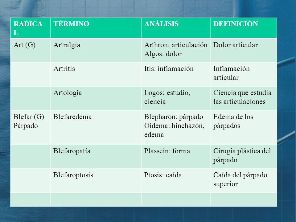 RADICA L TÉRMINOANÁLISISDEFINICIÓN Aden (G) Glándula AdenectomíaAden: glándula Ektome: extirpación Extirpación de una glándula AdenomaOma: tumorTumor