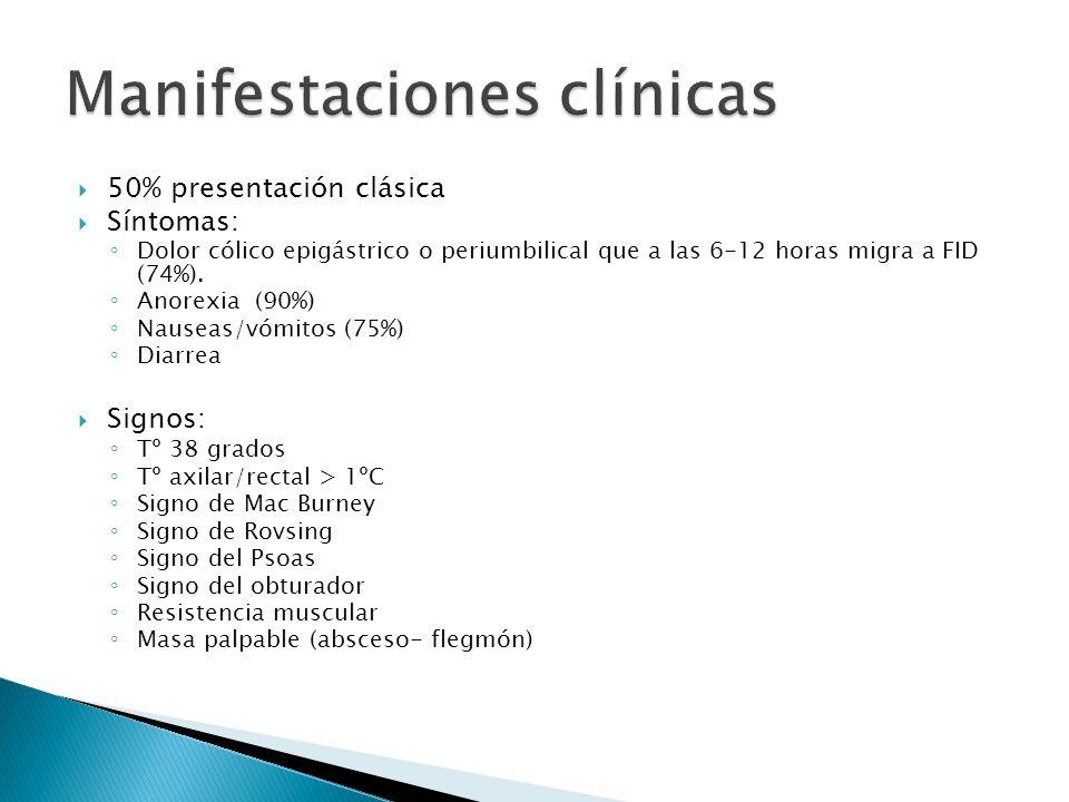 50% presentación clásica Síntomas: Dolor cólico epigástrico o periumbilical que a las 6-12 horas migra a FID (74%). Anorexia (90%) Nauseas/vómitos (75