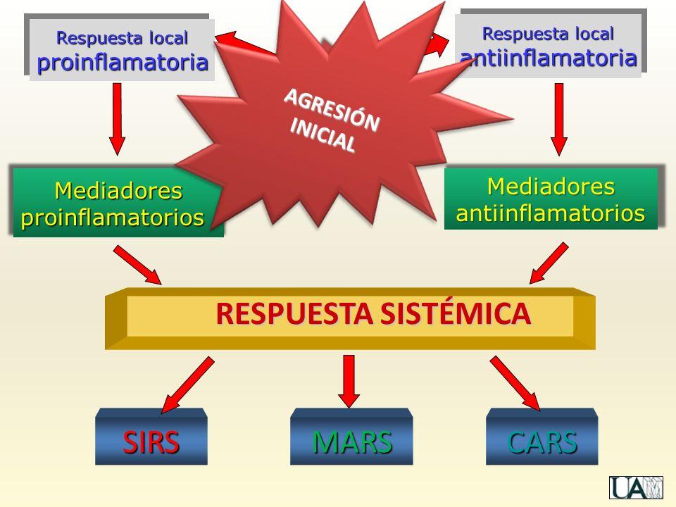 AGRESIÓNINICIALAGRESIÓNINICIAL RESPUESTA SISTÉMICA Respuesta local antiinflamatoria antiinflamatoria proinflamatoria proinflamatoria CARSSIRSMARS Medi