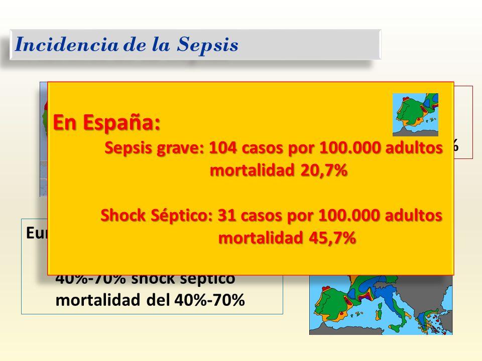 Incidencia de la Sepsis USA: 751.000 casos al año mortalidad global 28,6% Europa occidental: 400-500.000 casos al año 40%-70% shock séptico mortalidad