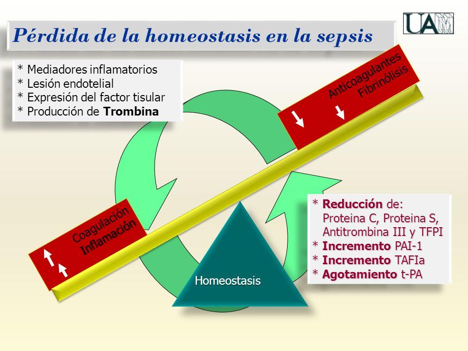 Pérdida de la homeostasis en la sepsis Homeostasis Inflamación Coagulación Inflamación * Mediadores inflamatorios * Lesión endotelial * Expresión del