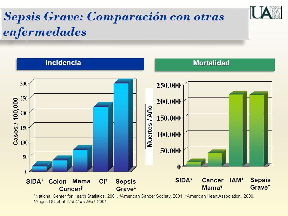 Correcto inapropiado El tratamiento empírico inicial inapropiado se asocia a: * mayor mortalidad a los 28 y 60 días * progresión de la respuesta inflamatoria Garnacho Montero y col.