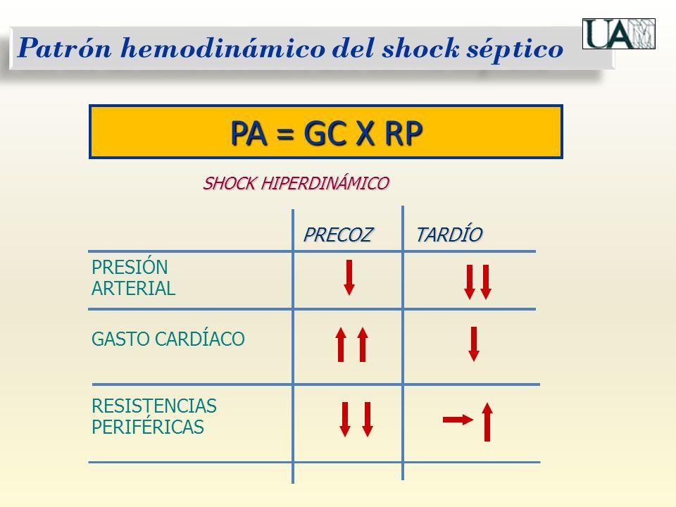 Patrón hemodinámico del shock séptico PRECOZTARDÍO PRESIÓN ARTERIAL GASTO CARDÍACO RESISTENCIAS PERIFÉRICAS SHOCK HIPERDINÁMICO PA = GC X RP