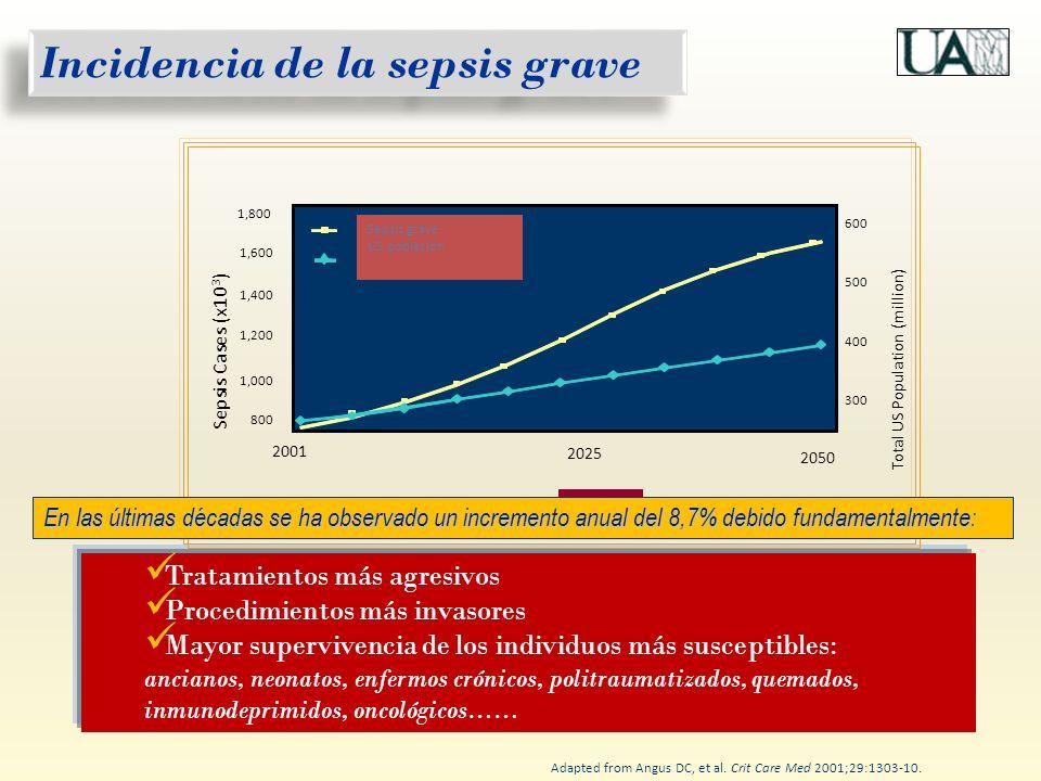 Alteración del nivel de conciencia Enlentecimiento del relleno capilar Piel fría y sudorosa Oliguria < 0,5 ml/K/h pH < 7,30, Bicarbonato arterial<20 mEq/l Hiperlactacidemia > 2 mmol/l > 70% Aumento de la SVcO2 > 70% HIPOTENSIÓN : HIPOTENSIÓN : TAM< 70mmHg, o 40 mmHg de TAS HIPOPERFUSIÓN / HIPOXIA TISULAR : HIPOPERFUSIÓN / HIPOXIA TISULAR : Manifestaciones clínicas del fallo circulatorio