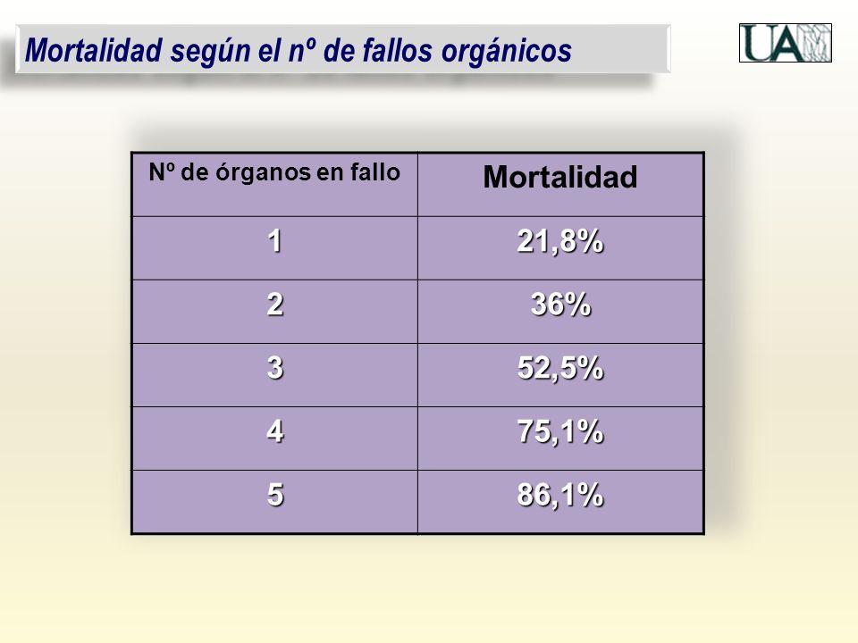 Mortalidad según el nº de fallos orgánicos