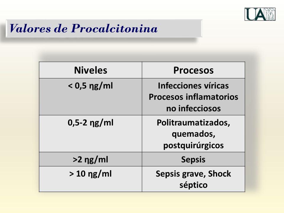 Valores de Procalcitonina