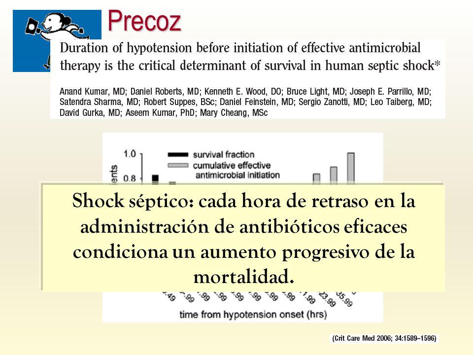 Shock séptico: cada hora de retraso en la administración de antibióticos eficaces condiciona un aumento progresivo de la mortalidad.Precoz