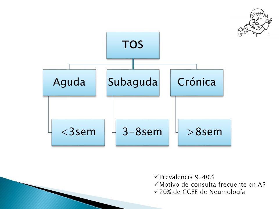 TOS Aguda <3sem Subaguda 3-8sem Crónica >8sem Prevalencia 9-40% Motivo de consulta frecuente en AP 20% de CCEE de Neumología