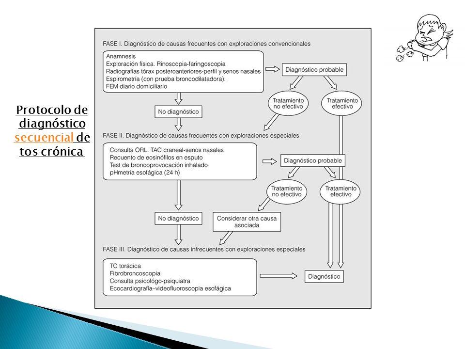 Protocolo de diagnóstico secuencialsecuencial de tos crónica