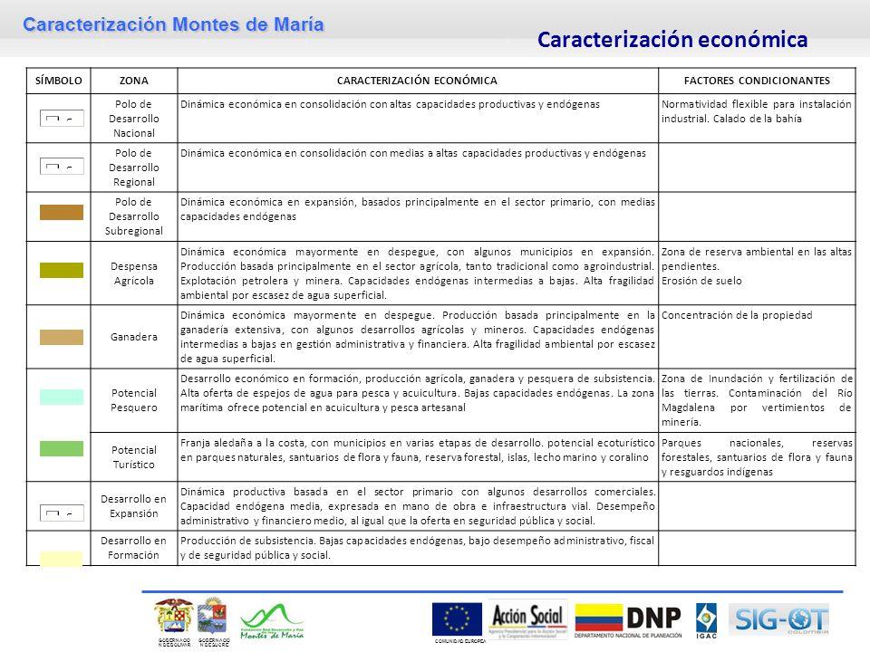 Caracterización Montes de María GOBERNACIÓ N DE SUCRE GOBERNACIÓ N DE BOLIVAR COMUNIDAD EUROPEA SÍMBOLOZONACARACTERIZACIÓN ECONÓMICAFACTORES CONDICIONANTES Polo de Desarrollo Nacional Dinámica económica en consolidación con altas capacidades productivas y endógenasNormatividad flexible para instalación industrial.