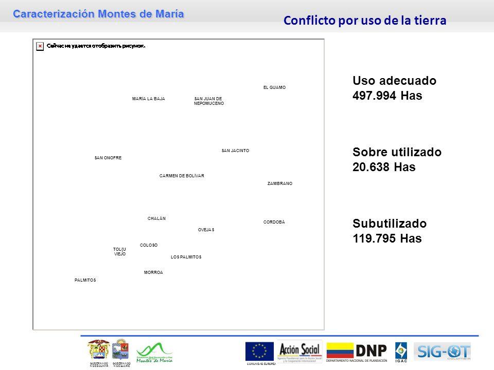 Caracterización Montes de María GOBERNACIÓ N DE SUCRE GOBERNACIÓ N DE BOLIVAR COMUNIDAD EUROPEA Conflicto por uso de la tierra Uso adecuado 497.994 Has Sobre utilizado 20.638 Has Subutilizado 119.795 Has TOL{U VIEJO MARÍA LA BAJA SAN ONOFRE CARMEN DE BOLÍVAR OVEJAS CORDOBÁ ZAMBRANO EL GUAMO MORROA LOS PALMITOS CHALÁN COLOSÓ SAN JACINTO SAN JUAN DE NEPOMUCENO PALMITOS