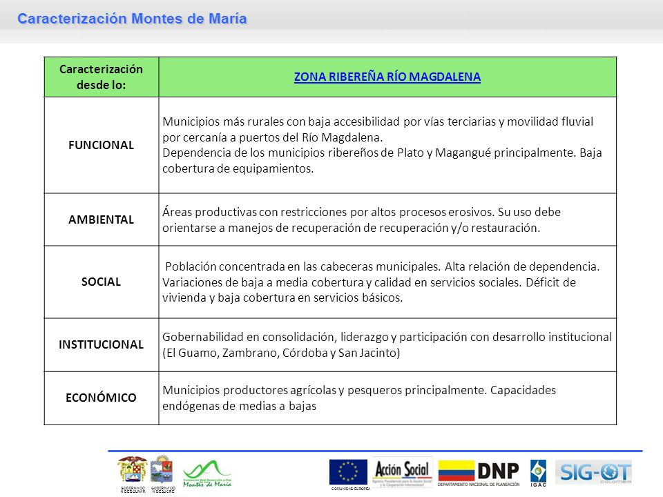 Caracterización Montes de María GOBERNACIÓ N DE SUCRE GOBERNACIÓ N DE BOLIVAR COMUNIDAD EUROPEA Caracterización desde lo: ZONA RIBEREÑA RÍO MAGDALENA FUNCIONAL Municipios más rurales con baja accesibilidad por vías terciarias y movilidad fluvial por cercanía a puertos del Río Magdalena.