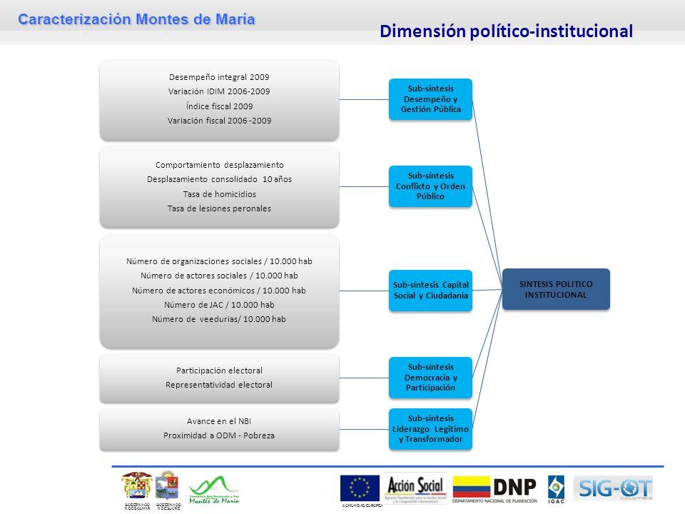 Caracterización Montes de María GOBERNACIÓ N DE SUCRE GOBERNACIÓ N DE BOLIVAR COMUNIDAD EUROPEA Dimensión político-institucional SINTESIS POLITICO INS