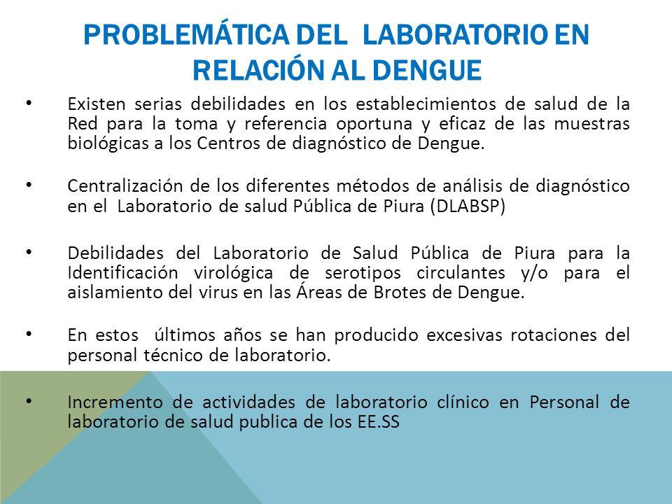 PROBLEMÁTICA DEL LABORATORIO EN RELACIÓN AL DENGUE Existen serias debilidades en los establecimientos de salud de la Red para la toma y referencia oportuna y eficaz de las muestras biológicas a los Centros de diagnóstico de Dengue.