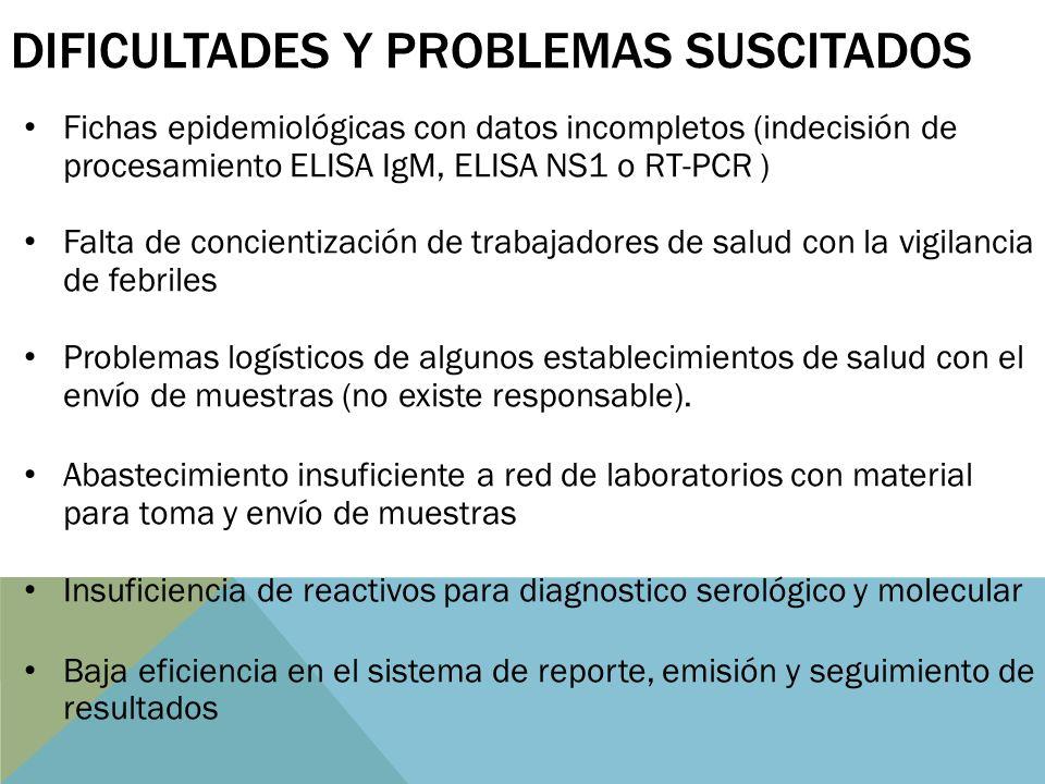 DIFICULTADES Y PROBLEMAS SUSCITADOS Fichas epidemiológicas con datos incompletos (indecisión de procesamiento ELISA IgM, ELISA NS1 o RT-PCR ) Falta de concientización de trabajadores de salud con la vigilancia de febriles Problemas logísticos de algunos establecimientos de salud con el envío de muestras (no existe responsable).