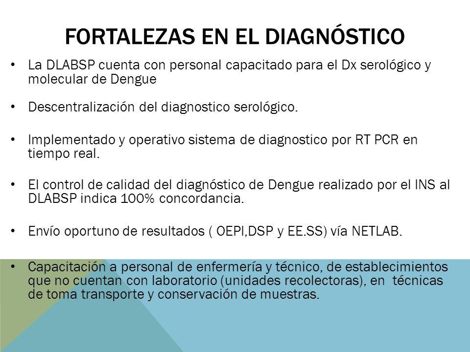 FORTALEZAS EN EL DIAGNÓSTICO La DLABSP cuenta con personal capacitado para el Dx serológico y molecular de Dengue Descentralización del diagnostico serológico.
