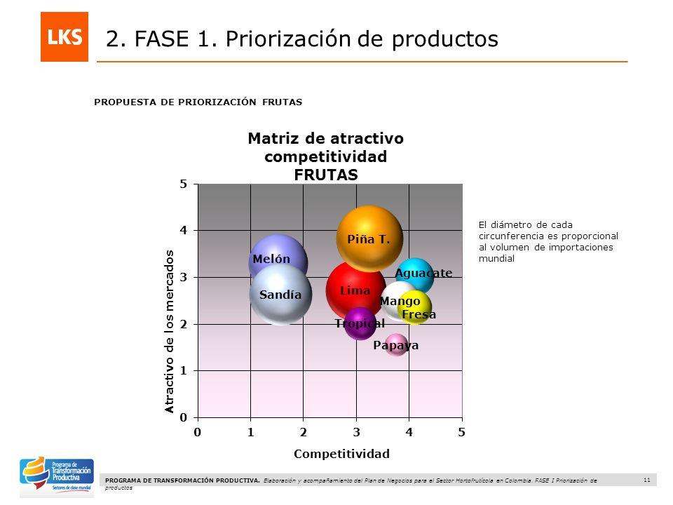 11 PROGRAMA DE TRANSFORMACIÓN PRODUCTIVA.