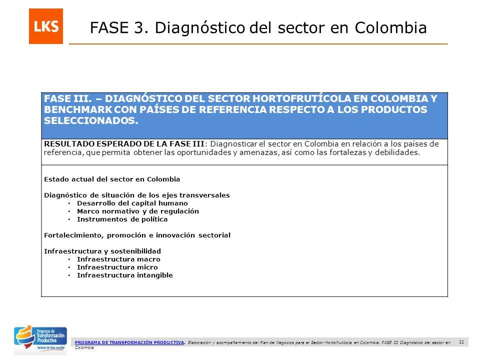 22 PROGRAMA DE TRANSFORMACIÓN PRODUCTIVAPROGRAMA DE TRANSFORMACIÓN PRODUCTIVA.