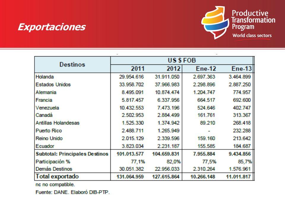 Situación del sector de Frutas y hortalizas en Colombia Producción: 100.453 hectáreas de cultivos transitorios de hortalizas 241.695 hectáreas de frutales 4 millones de hectáreas por cultivar en diferentes áreas Amplia disponibilidad de zonas aptas para los cultivos que posibilitan la producción Fuente: Ministerio Agricultura y Desarrollo Rural Principales departamentos producción hortifrutícola