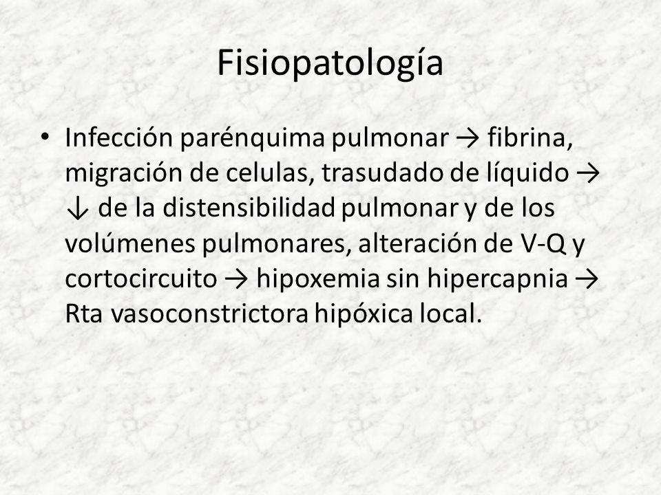 Fisiopatología Infección parénquima pulmonar fibrina, migración de celulas, trasudado de líquido de la distensibilidad pulmonar y de los volúmenes pul
