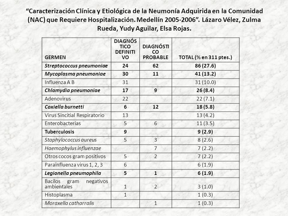 Caracterización Clínica y Etiológica de la Neumonía Adquirida en la Comunidad (NAC) que Requiere Hospitalización. Medellín 2005-2006. Lázaro Vélez, Zu