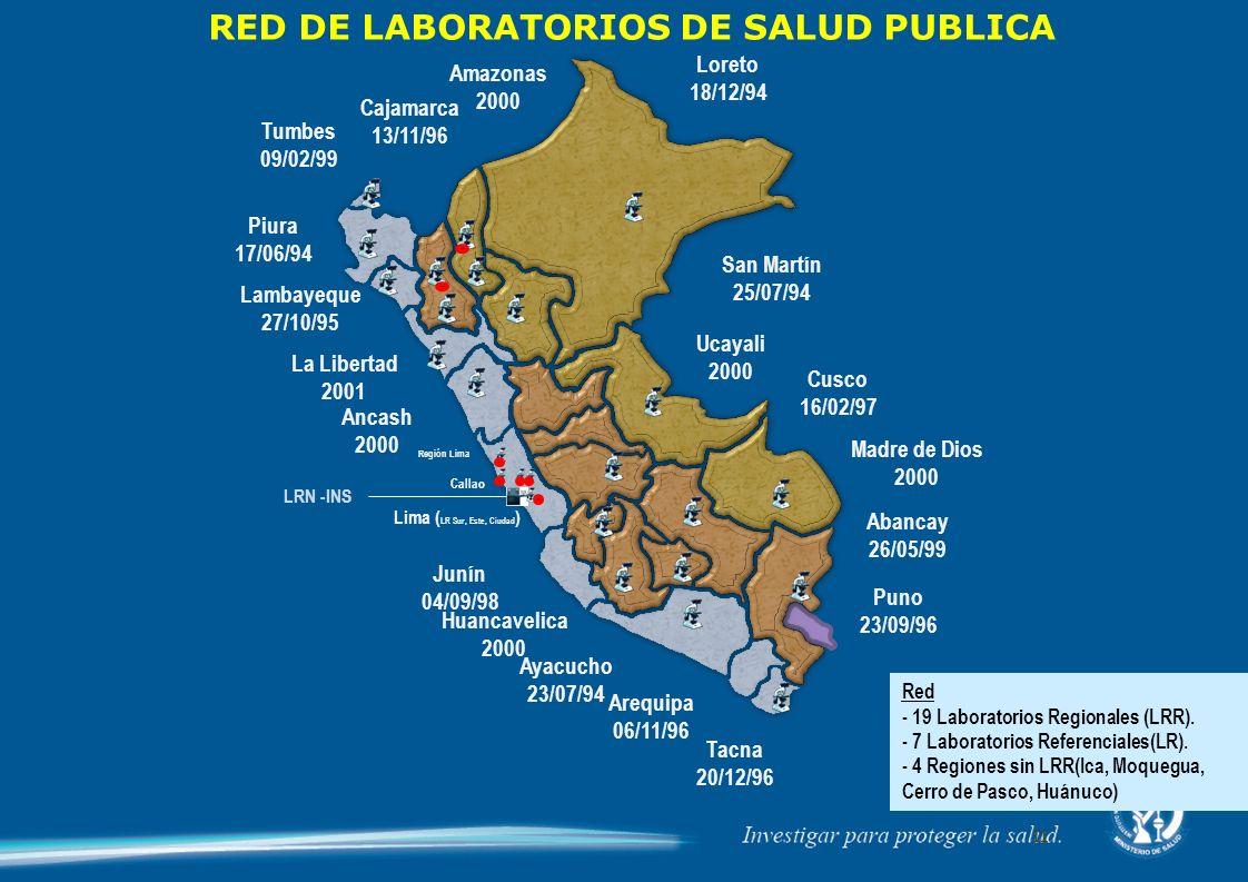 Tumbes 09/02/99 Cajamarca 13/11/96 Piura 17/06/94 Lambayeque 27/10/95 La Libertad 2001 Ancash 2000 Junín 04/09/98 Región Lima Huancavelica 2000 Ayacucho 23/07/94 Arequipa 06/11/96 Tacna 20/12/96 Amazonas 2000 Madre de Dios 2000 San Martín 25/07/94 Ucayali 2000 Loreto 18/12/94 Cusco 16/02/97 Abancay 26/05/99 Puno 23/09/96 RED DE LABORATORIOS DE SALUD PUBLICA Callao Lima ( LR Sur, Este, Ciudad ) LRN -INS Red - 19 Laboratorios Regionales (LRR).