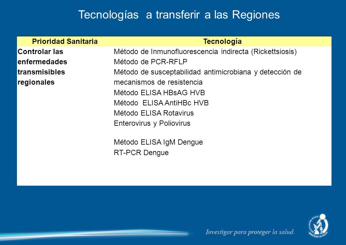 Prioridad SanitariaTecnología Controlar las enfermedades transmisibles regionales Método de Inmunofluorescencia indirecta (Rickettsiosis) Método de PC