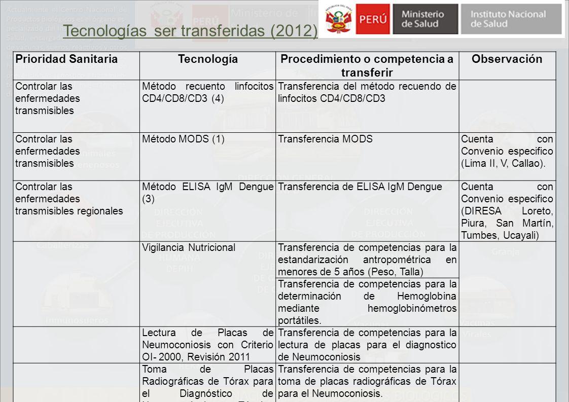 Prioridad SanitariaTecnologíaProcedimiento o competencia a transferir Observación Controlar las enfermedades transmisibles Método recuento linfocitos CD4/CD8/CD3 (4) Transferencia del método recuendo de linfocitos CD4/CD8/CD3 Controlar las enfermedades transmisibles Método MODS (1)Transferencia MODSCuenta con Convenio especifico (Lima II, V, Callao).