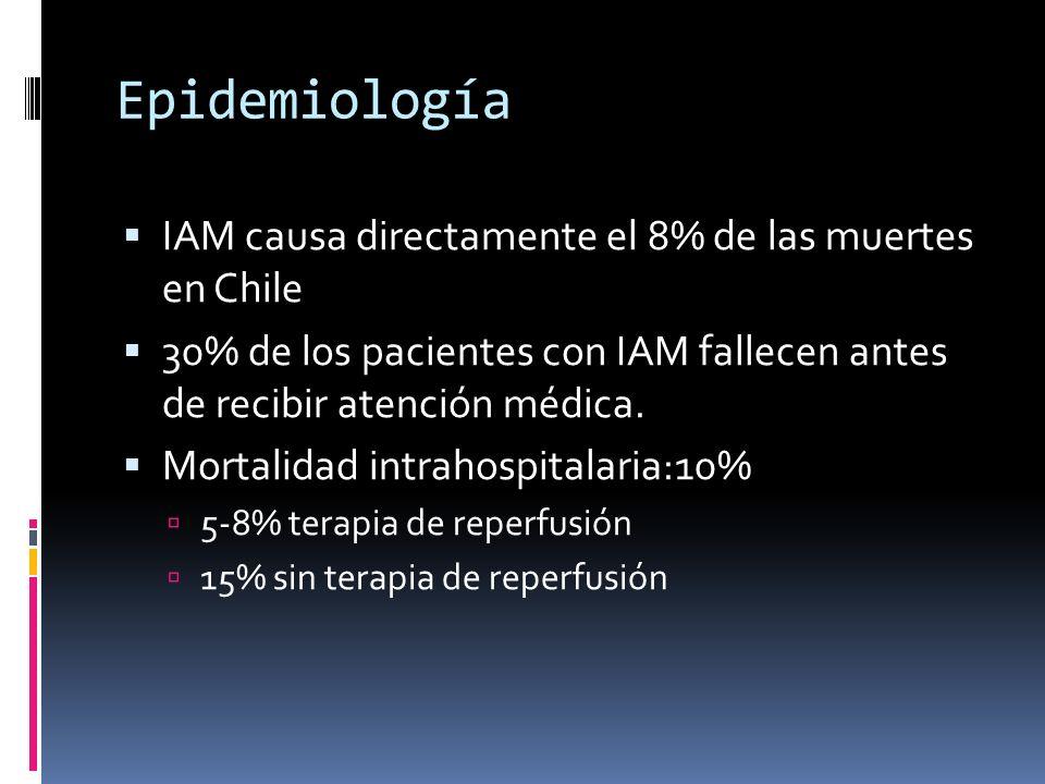 Epidemiología IAM causa directamente el 8% de las muertes en Chile 30% de los pacientes con IAM fallecen antes de recibir atención médica. Mortalidad