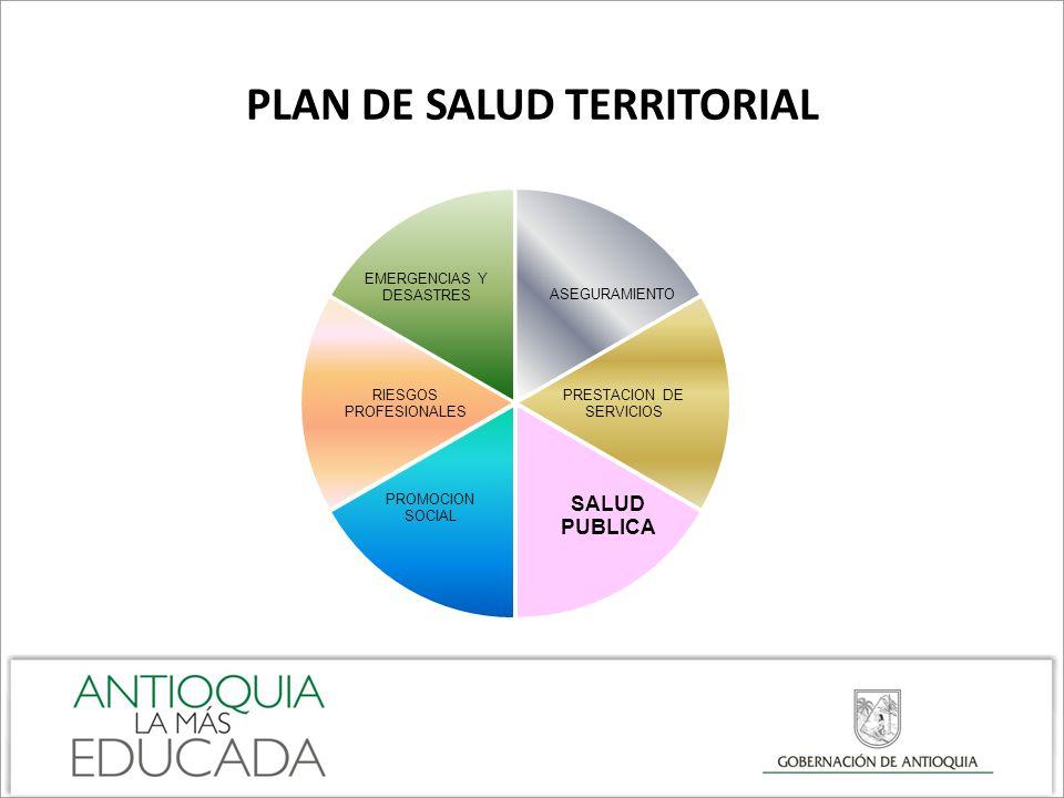 PLAN DE DESARROLLO PLAN DE SALUD TERRITORIAL PLAN DE INTERVENCIONES COLECTIVAS