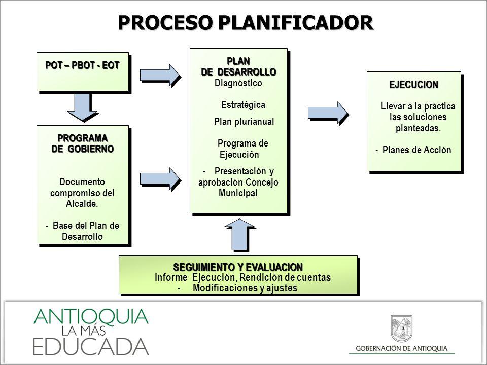 PROGRAMA DE GOBIERNO Documento compromiso del Alcalde. - Base del Plan de DesarrolloPROGRAMA DE GOBIERNO Documento compromiso del Alcalde. - Base del