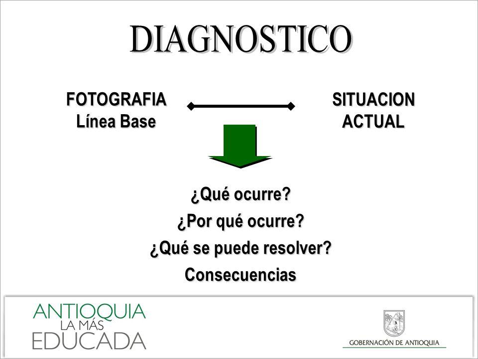 FOTOGRAFIA Línea Base SITUACION ACTUAL ¿Qué ocurre? ¿Por qué ocurre? ¿Qué se puede resolver? Consecuencias