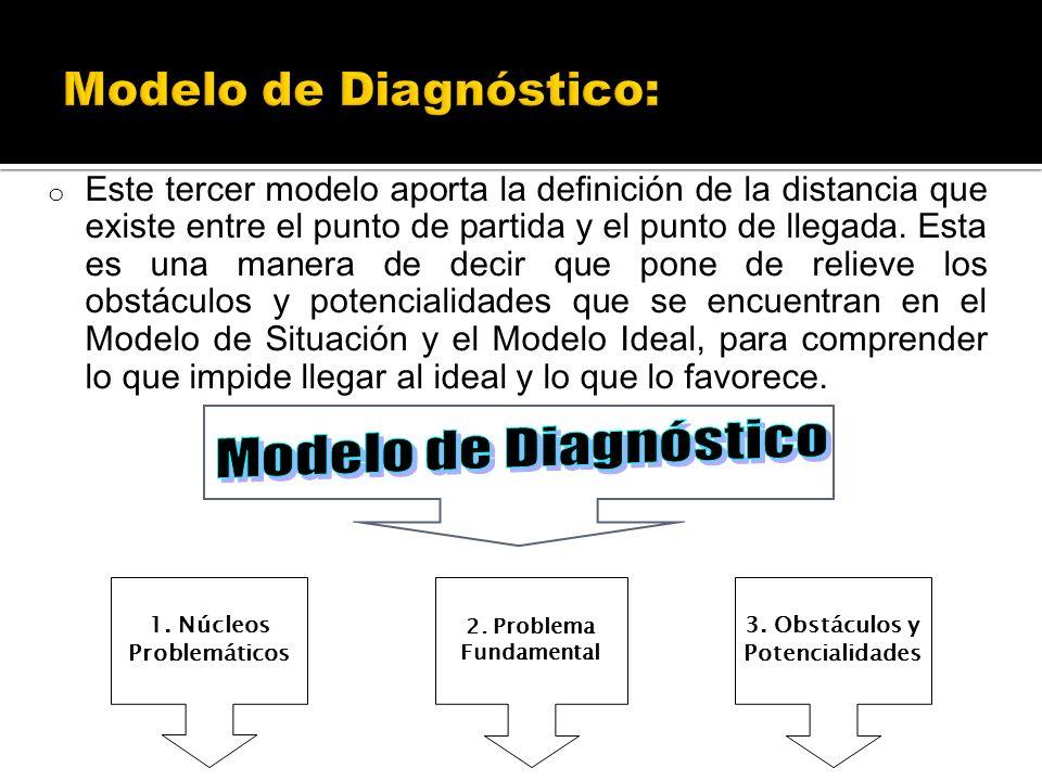o Este tercer modelo aporta la definición de la distancia que existe entre el punto de partida y el punto de llegada. Esta es una manera de decir que