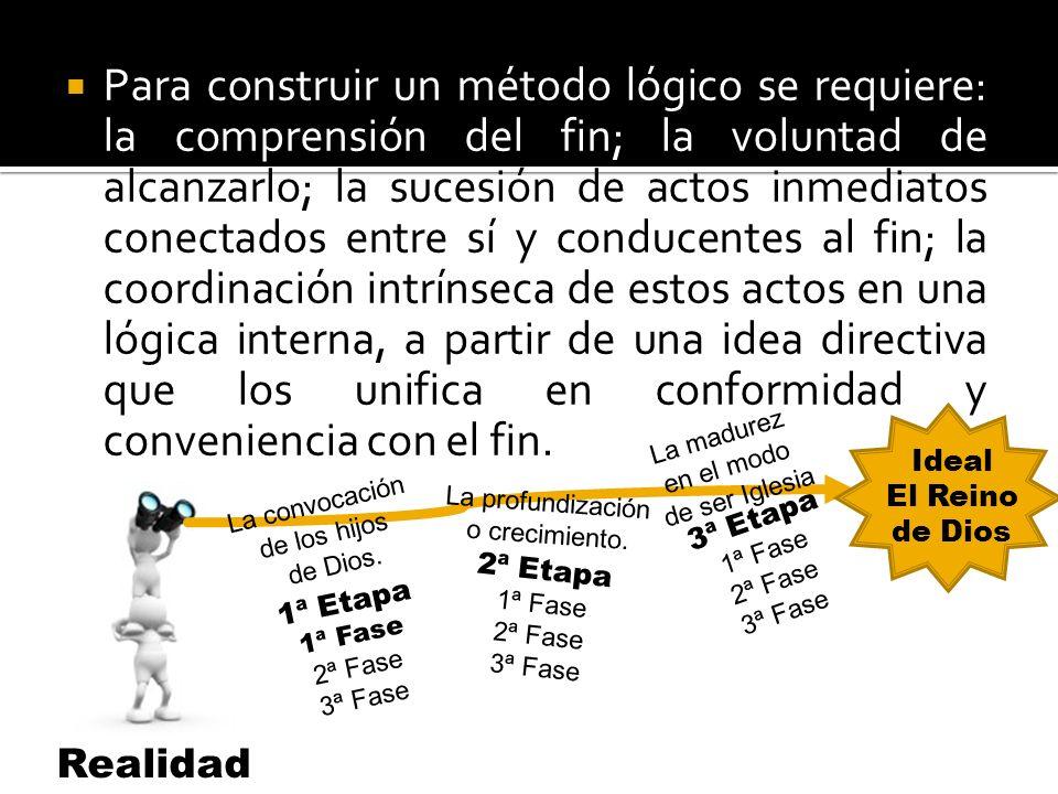Para construir un método lógico se requiere: la comprensión del fin; la voluntad de alcanzarlo; la sucesión de actos inmediatos conectados entre sí y